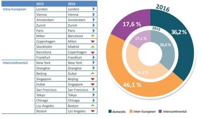 Cities & Trends:  BCD Travel analyse le voyage d'affaires en Europe
